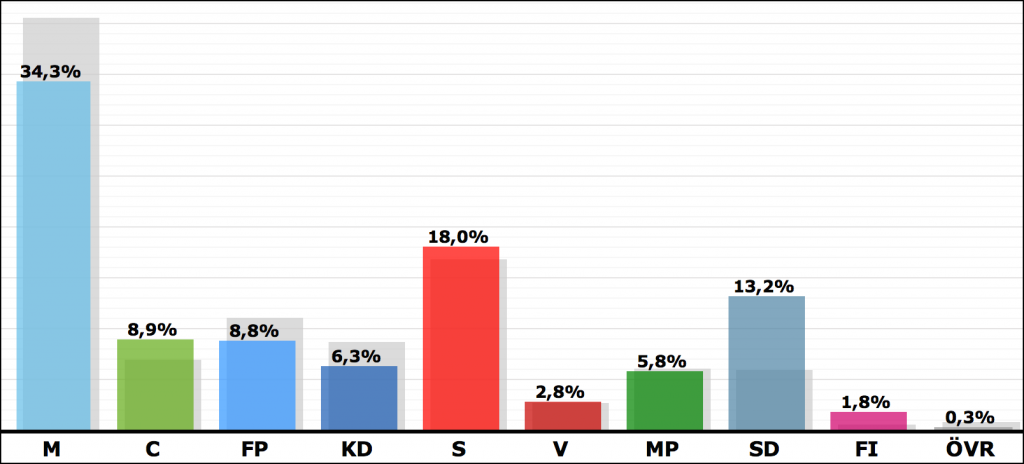 Källa: val.se